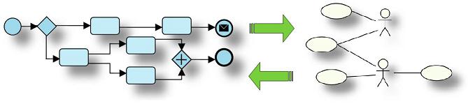 BPMN-UML